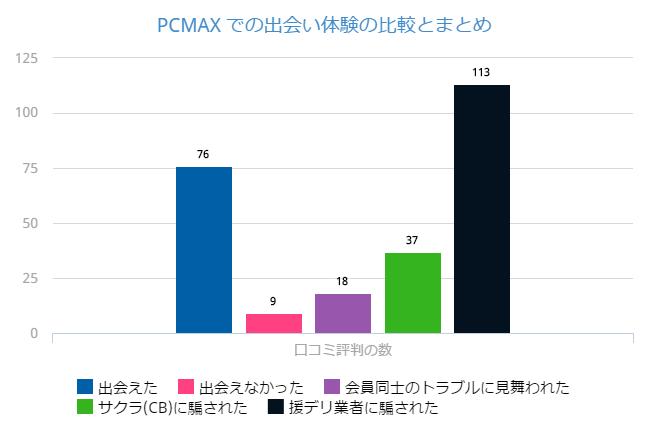 PCMAX の口コミ・体験談の内容を比較したグラフ